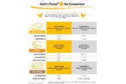 Goldn Plump Chart