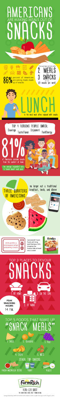 Americans Are Making Meals Out of Snacks Infographic