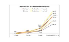 210 Analytics IRI 3-15 chart