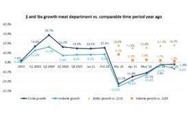 Meat Sales July 2021
