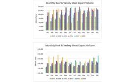 USMEF November statistics