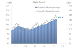 Poultry market 3-month and 12-month moving average 2011-2016