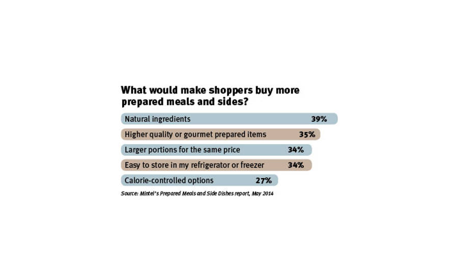 Factors that make shoppers buy more prepared meals and sides