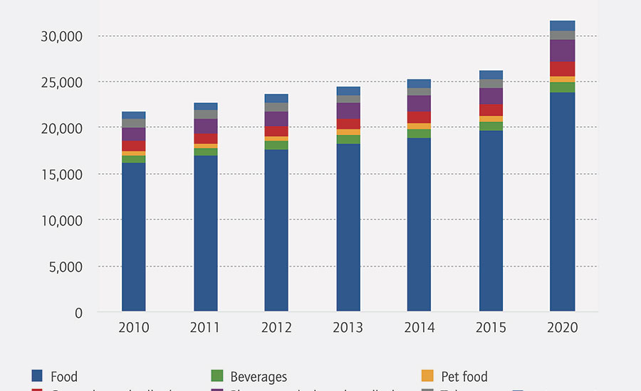 World forecast of consumer flexible packaging consumption by product, 2010-20