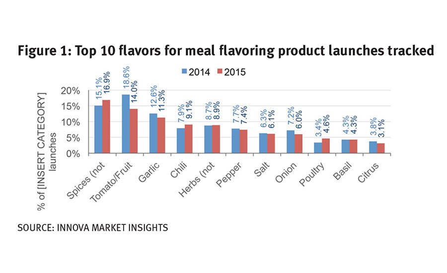 Top flavors for meal flavoring product launches