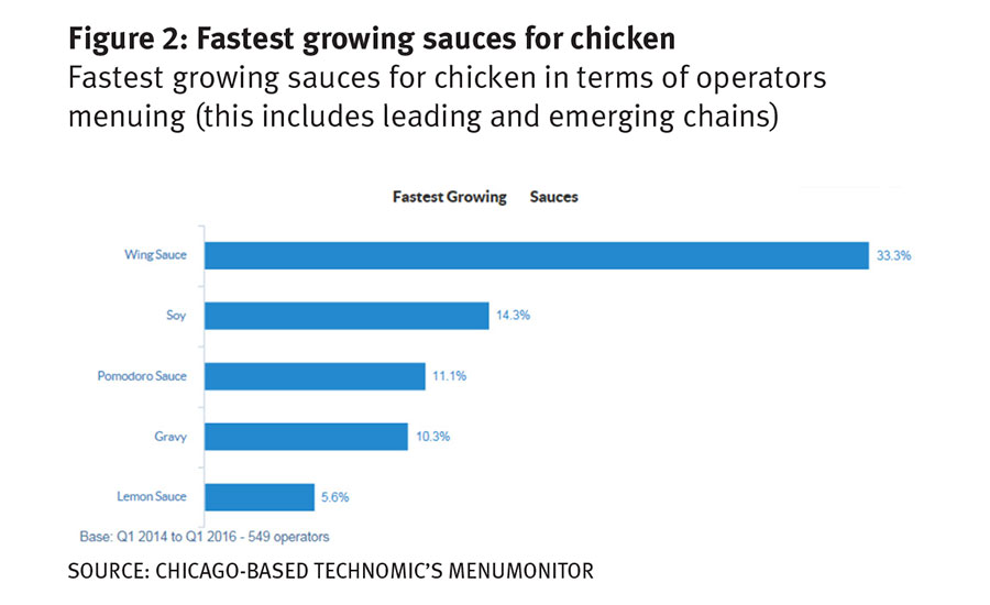 Wing Sauce is the fastest growing sauce for chicken