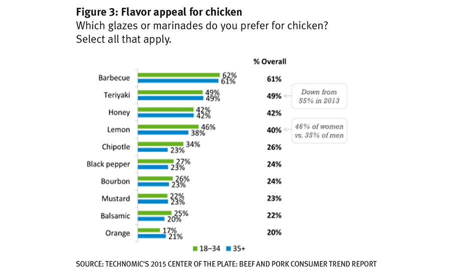 Most consumers prefer barbecue for chicken