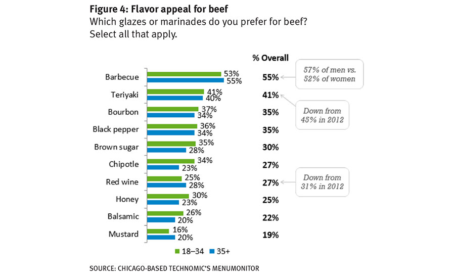 Barbecue is the most preferred glaze or marinade for beef