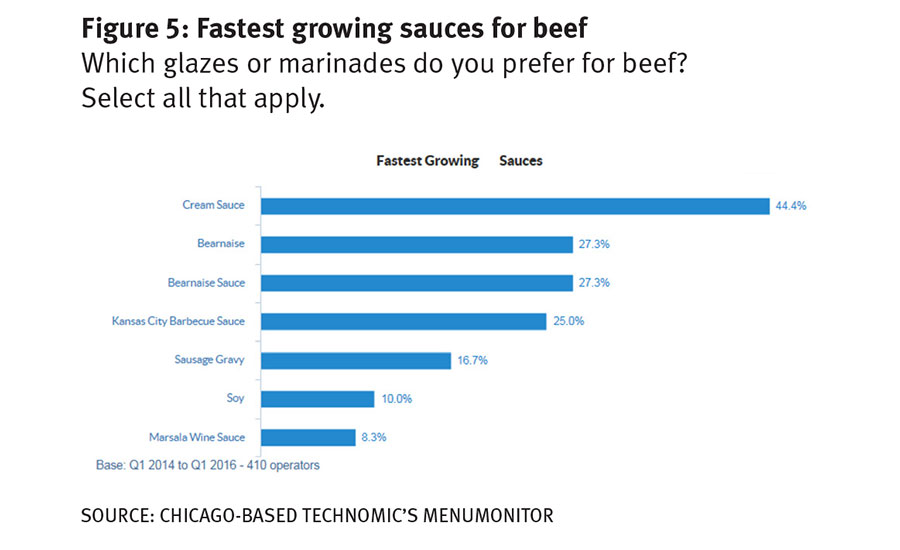 Cream Sauce is the fastest growing sauce for beef