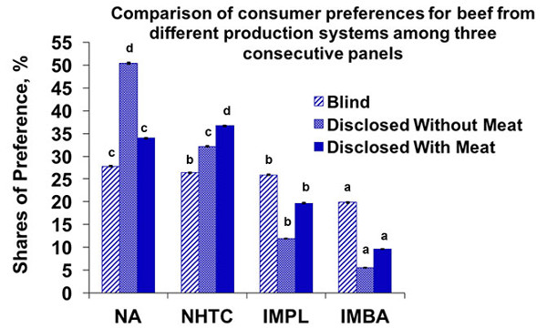 Comparison of consumer preferences for beef from different production systems