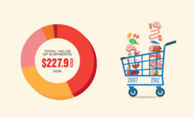 Meat and Poultry Shipments and Retail Store Growth Stats