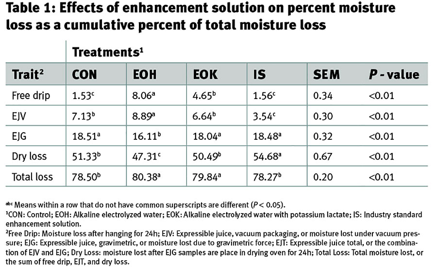 Effects of enhancement solution on percent moisture loss as a cumulative percent of total moisture loss