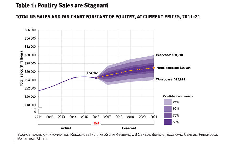 Poultry Sales are Stagnant