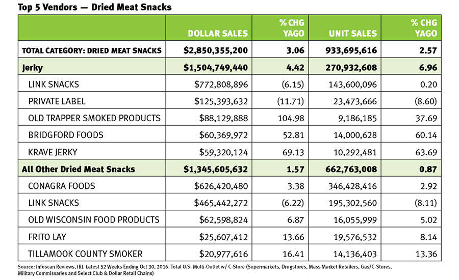 Top 5 Vendors of Dried Meat Snacks