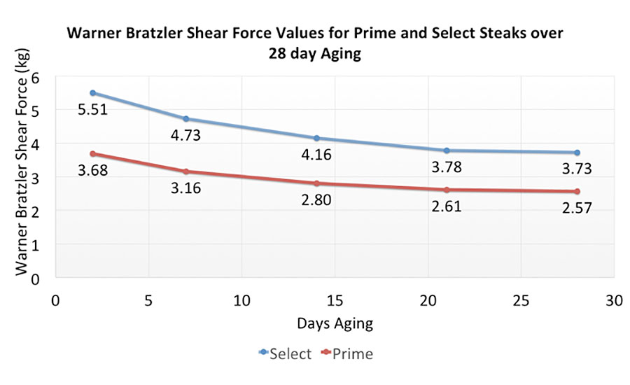 Comparison of Warner Bratzler Shear Force Values for Prime and Select Steaks