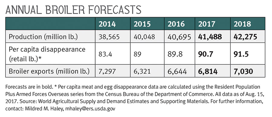 Annual Broiler Forecasts