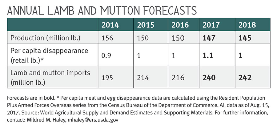 Annual Lamb and Mutton Forecasts