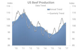 U.S. Beef Production Annual Trend and Quarterly Trend 2010-2017