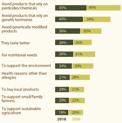 Primary Reasons for Buying Organic Food and Beverages