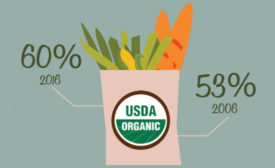 Percentage of Consumers Aware of Governmental Standards for Organic Label