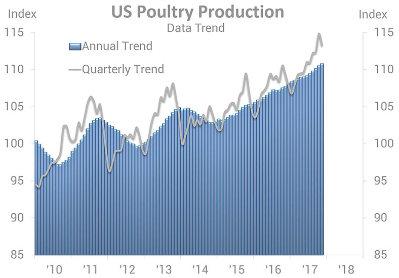 U.S. Poultry Production Data Trend