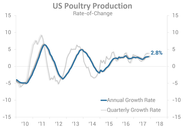 U.S. Poultry Production Rate-of-Change