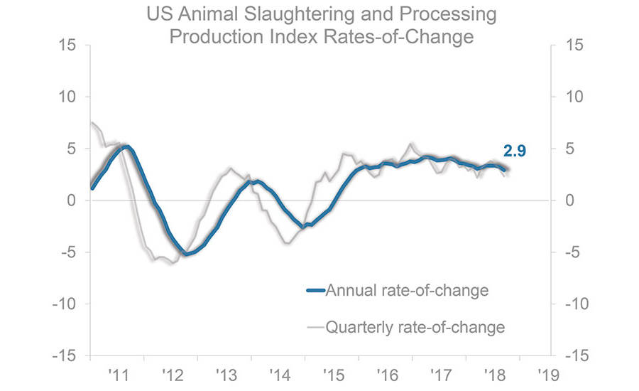 U.S. Animal Slaughtering & Production Rates-of-Change 2011-2019