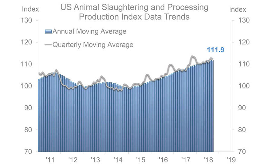 U.S. Animal Slaughtering & Production Data Trends 2011-2019