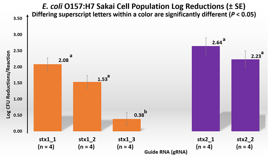 E. coli O157:H7 Sakai Cell Population Log Reductions