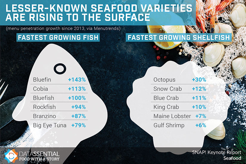 Fastest Growing Fish and Shellfish