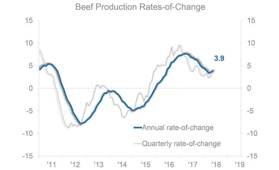 Beef Production Rates-of-Change 2011-2019