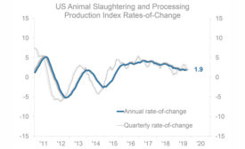 US Animal Slaughtering and Processing Production Index Rates-of-Change