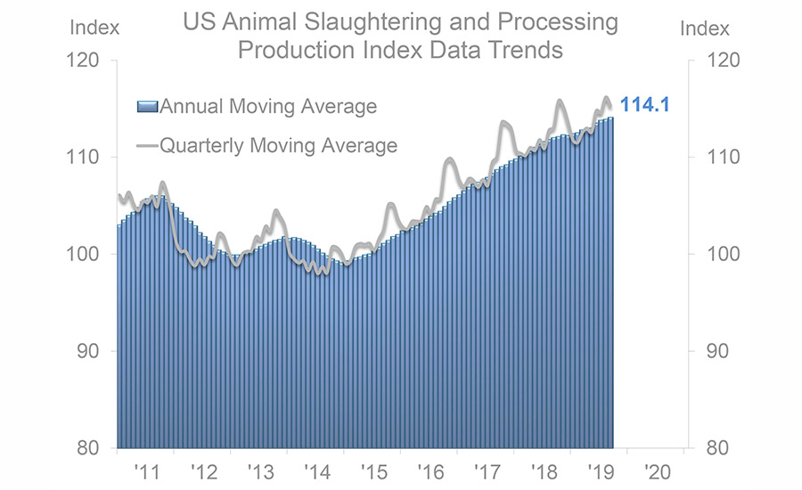 US Animal Slaughtering and Processing Production Index Data Trends