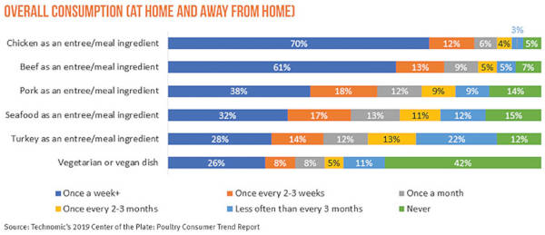 Overall Consumption at Home and Away From Home