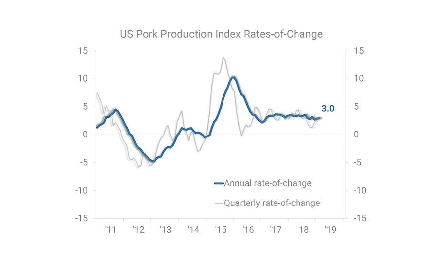 US Pork Production Index Rates-of-Change