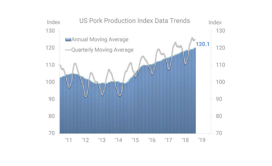 US Pork Production Index Data Trends