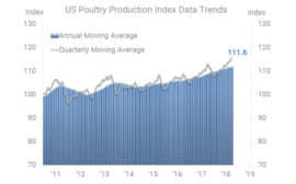 U.S. Poultry Production Index Data Trends