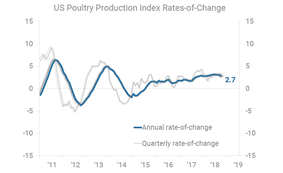 U.S. Poultry Production Index Rates-of-Change