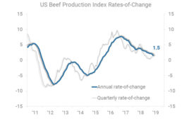 US Beef Production Index Rates-of-Change