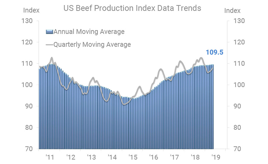 US Beef Production Index Data Trends