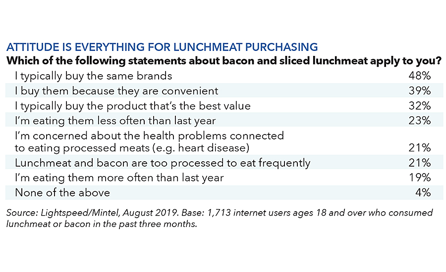 lunch trends chart