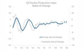 market snapshot chart