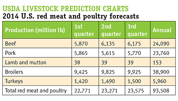 livestock prediction chart