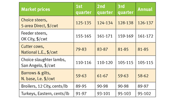 market prices chart