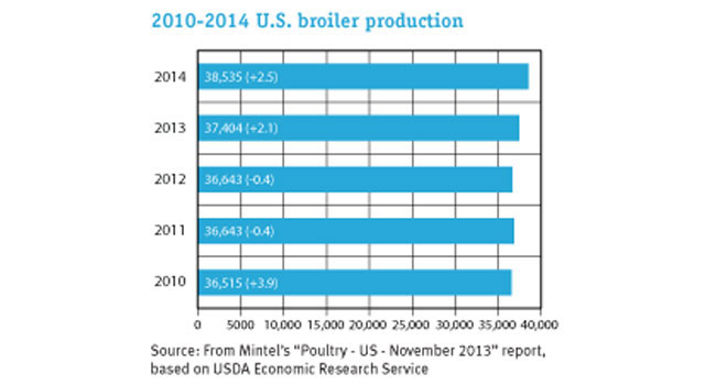 U.S. broiler production graph
