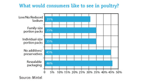 consumer poultry opinions graph