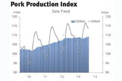 pork production index