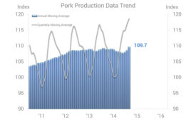 Pork Production Data Trend