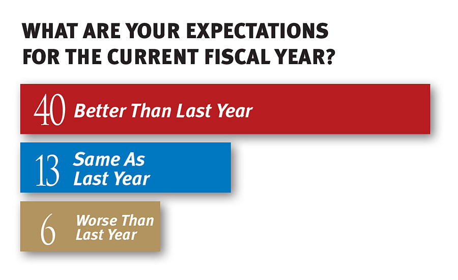What are your expectations for the current fiscal year?