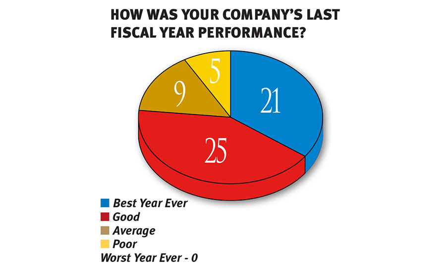 How was your company's last fiscal year performance?